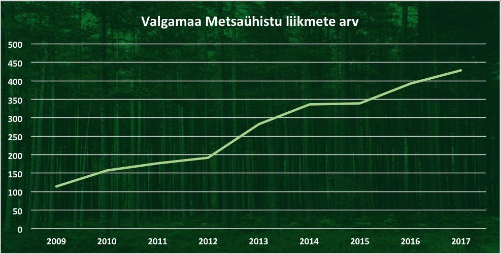 Valgamaa metsaühistu liikmete arv